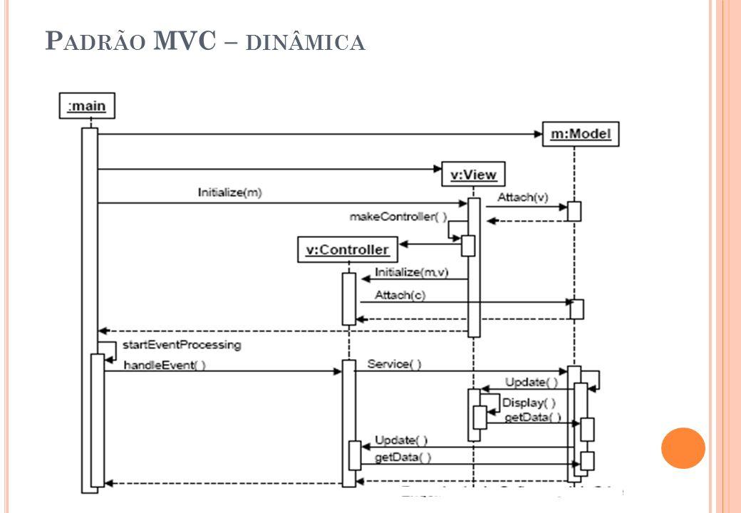 Padrão MVC – dinâmica