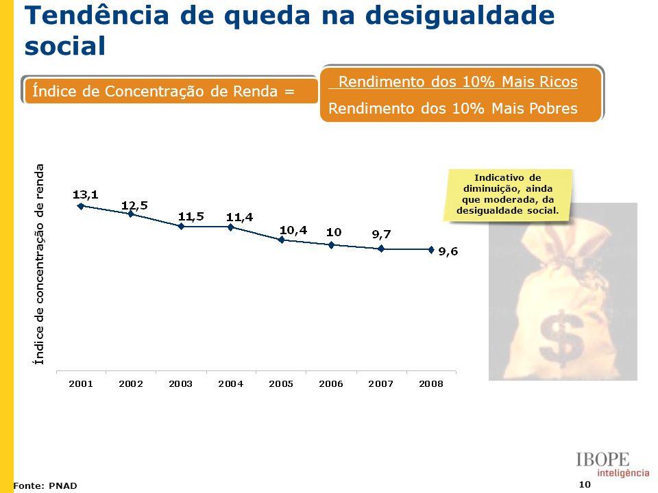 Indicativo de diminuição, ainda que moderada, da desigualdade social.