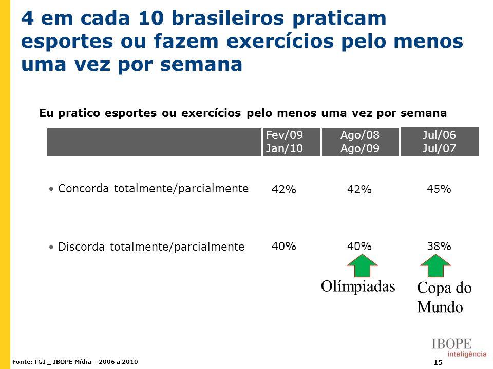 4 em cada 10 brasileiros praticam esportes ou fazem exercícios pelo menos uma vez por semana