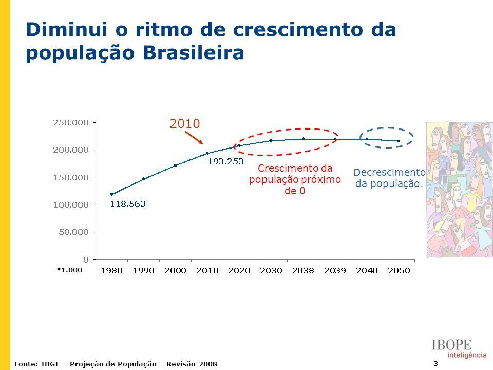Diminui o ritmo de crescimento da população Brasileira