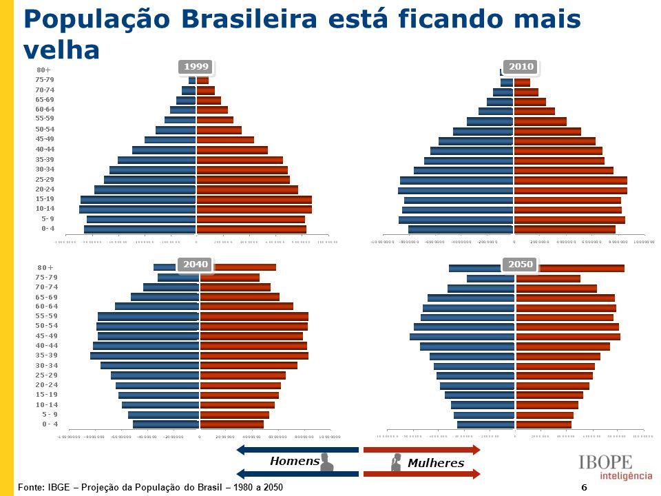 População Brasileira está ficando mais velha