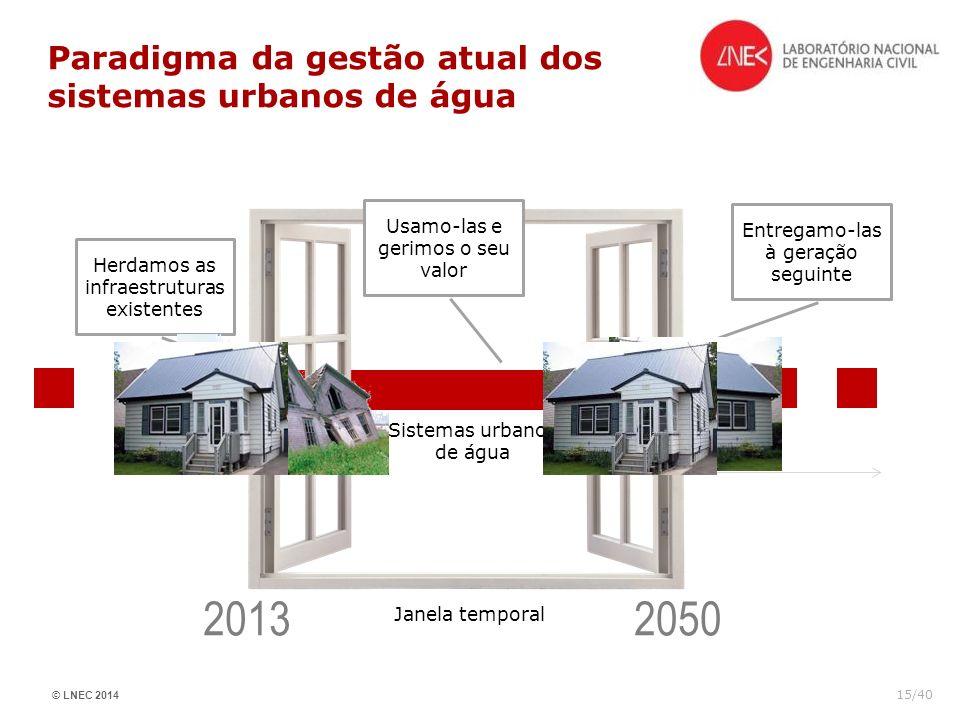 Paradigma da gestão atual dos sistemas urbanos de água