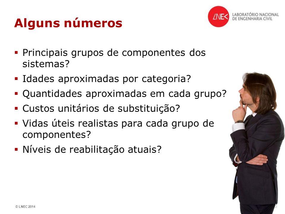Alguns números Principais grupos de componentes dos sistemas