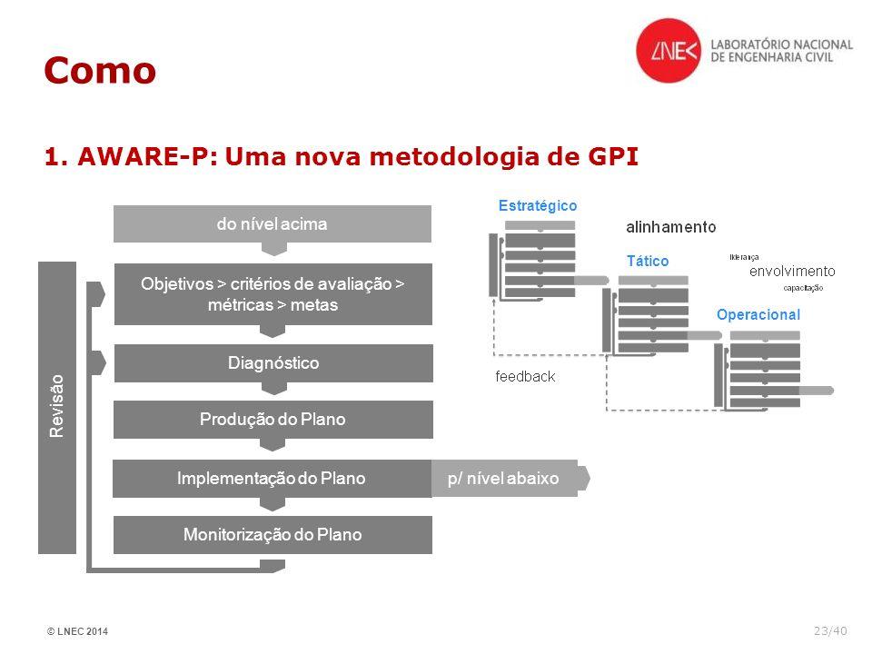 Como 1. AWARE-P: Uma nova metodologia de GPI do nível acima
