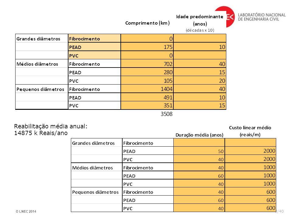 Reabilitação média anual: 14875 k Reais/ano