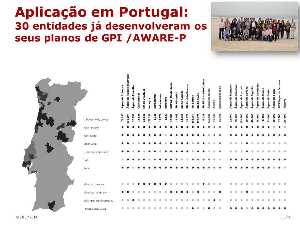 Aplicação em Portugal: 30 entidades já desenvolveram os seus planos de GPI /AWARE-P