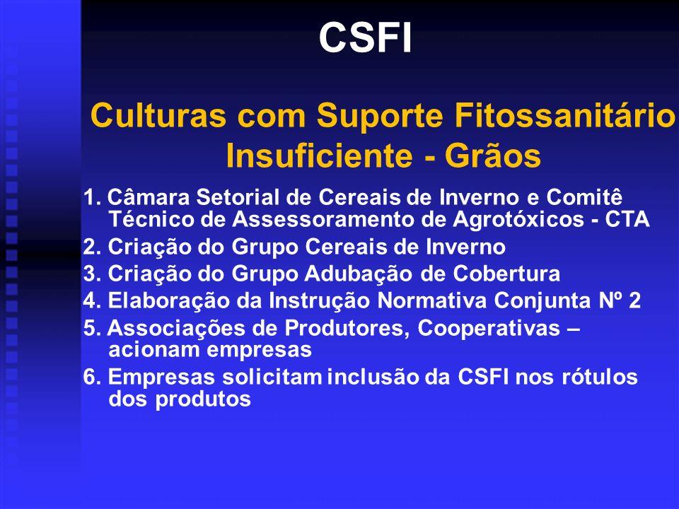 CSFI Culturas com Suporte Fitossanitário Insuficiente - Grãos