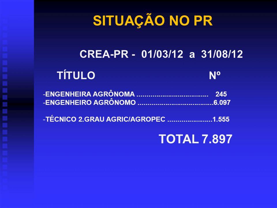 SITUAÇÃO NO PR CREA-PR - 01/03/12 a 31/08/12 TÍTULO Nº