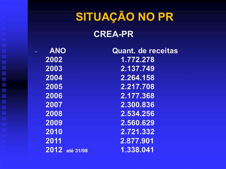 SITUAÇÃO NO PR CREA-PR. ANO Quant. de receitas. 2002 1.772.278.