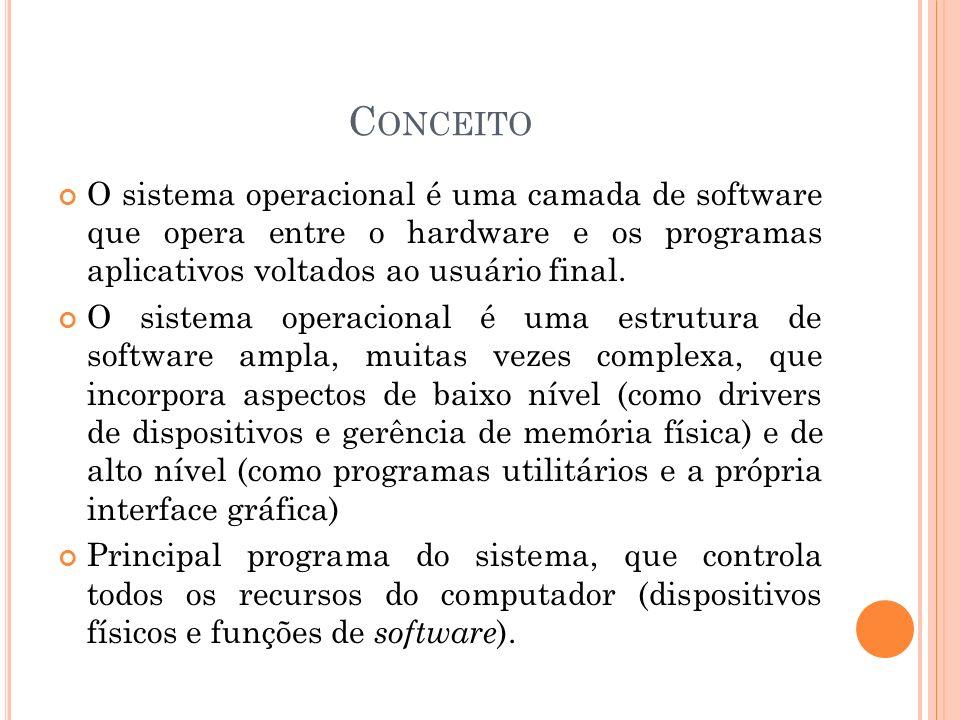 Conceito O sistema operacional é uma camada de software que opera entre o hardware e os programas aplicativos voltados ao usuário final.