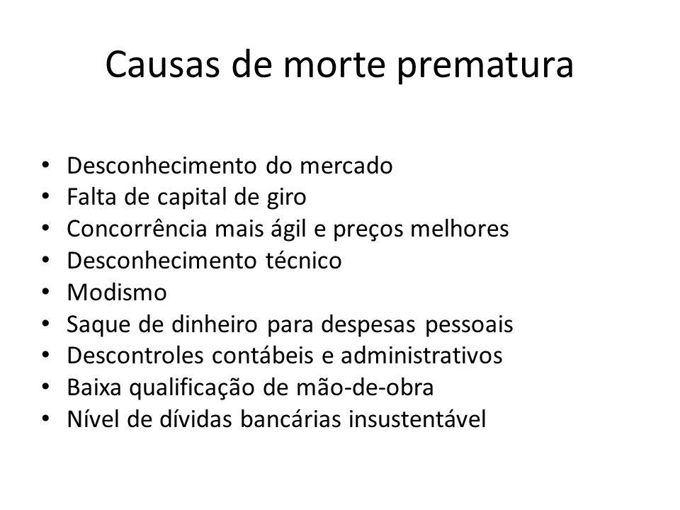 Causas de morte prematura