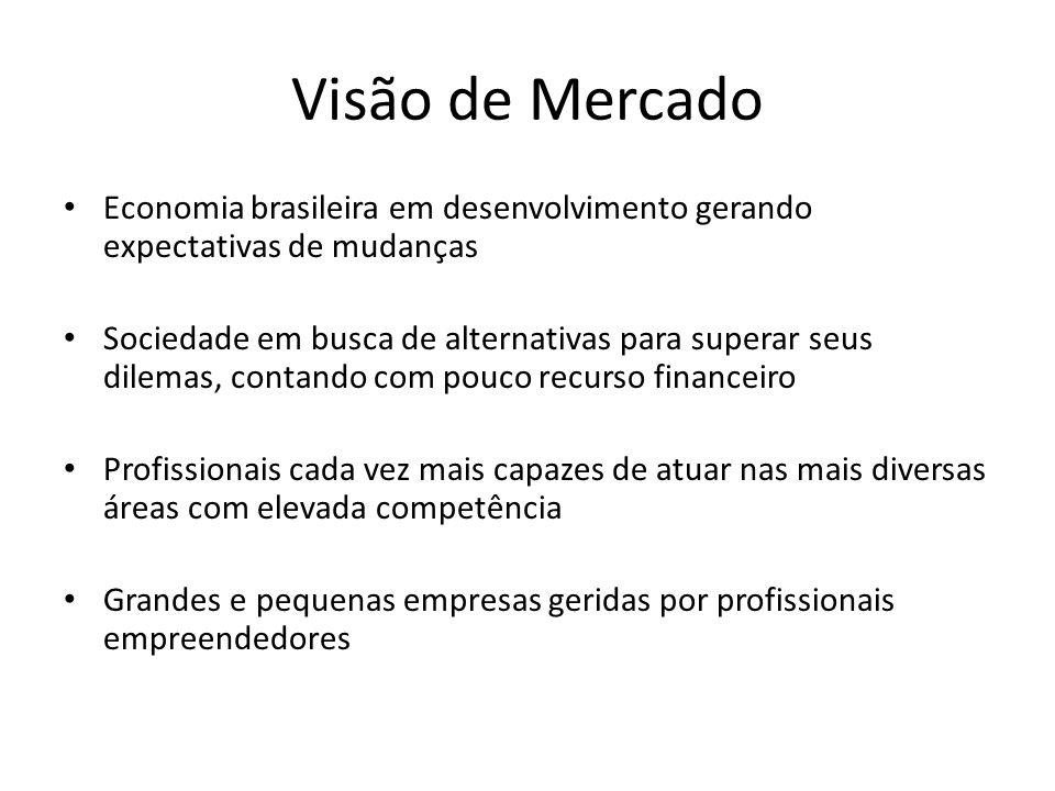 Visão de Mercado Economia brasileira em desenvolvimento gerando expectativas de mudanças.