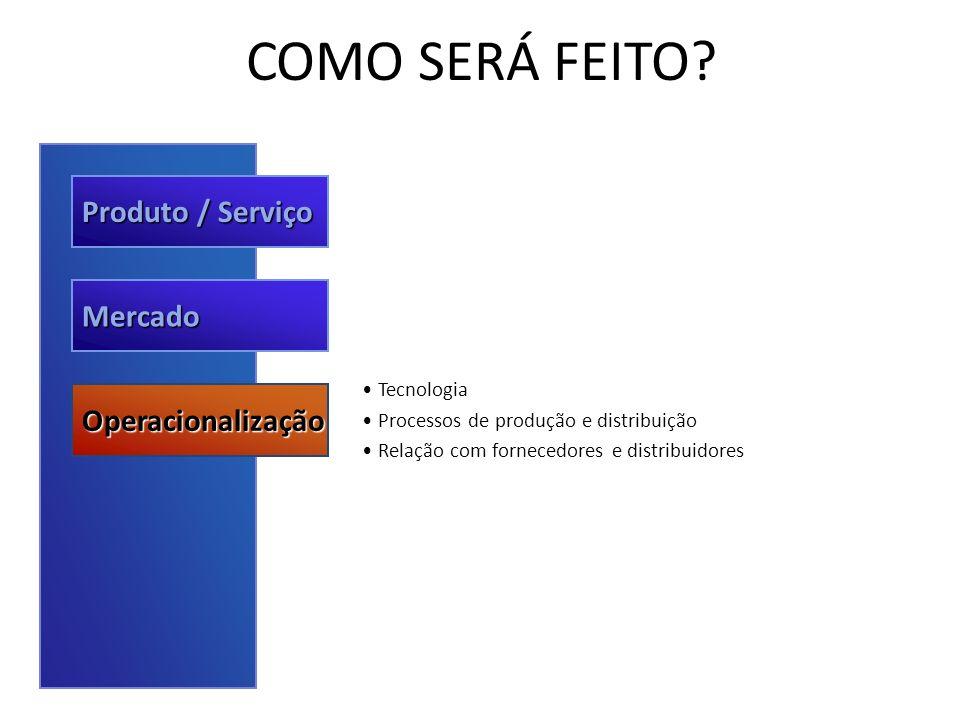 COMO SERÁ FEITO Produto / Serviço Mercado Operacionalização