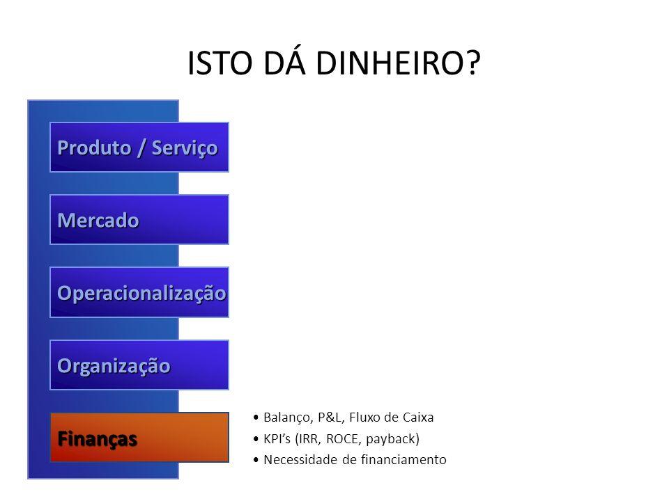 ISTO DÁ DINHEIRO Produto / Serviço Mercado Operacionalização