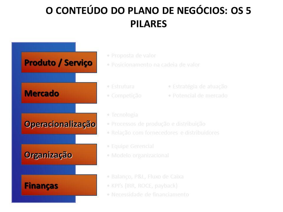 O CONTEÚDO DO PLANO DE NEGÓCIOS: OS 5 PILARES