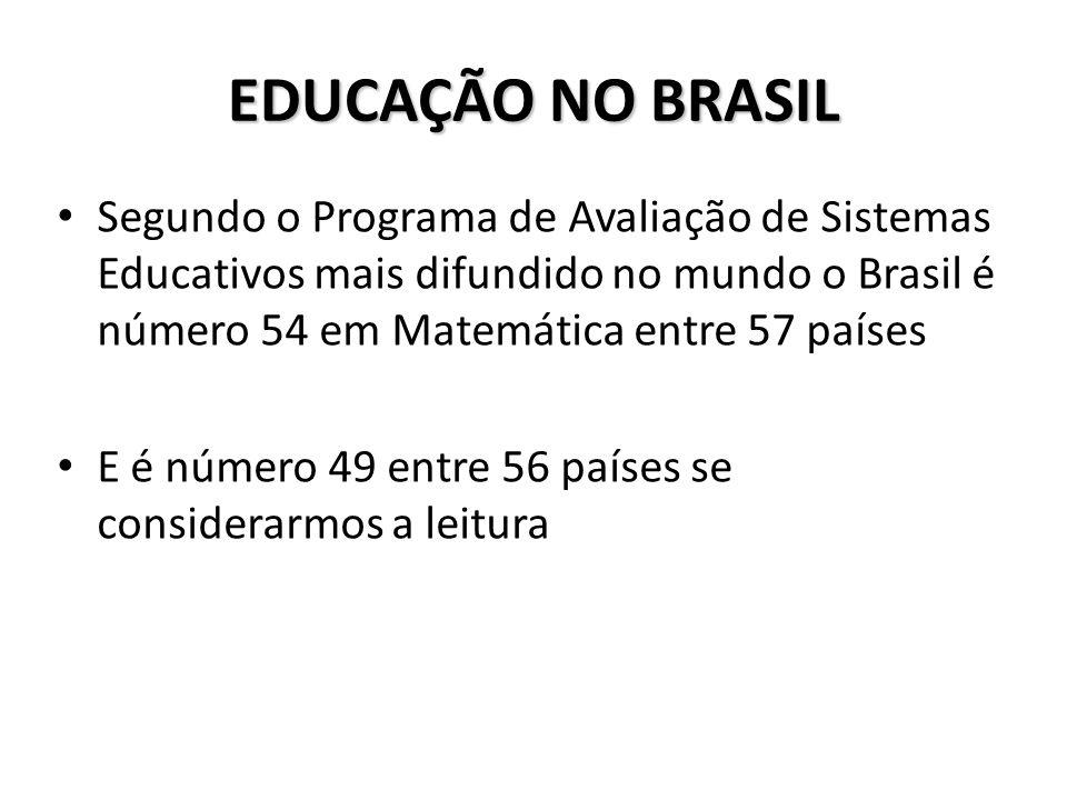 EDUCAÇÃO NO BRASIL Segundo o Programa de Avaliação de Sistemas Educativos mais difundido no mundo o Brasil é número 54 em Matemática entre 57 países.