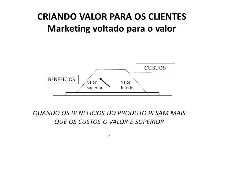 CRIANDO VALOR PARA OS CLIENTES Marketing voltado para o valor