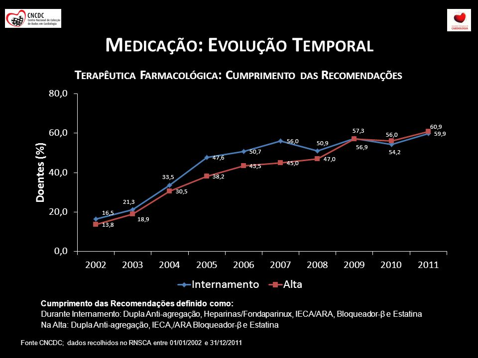 Medicação: Evolução Temporal