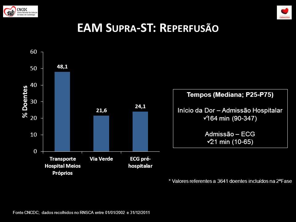 EAM Supra-ST: Reperfusão