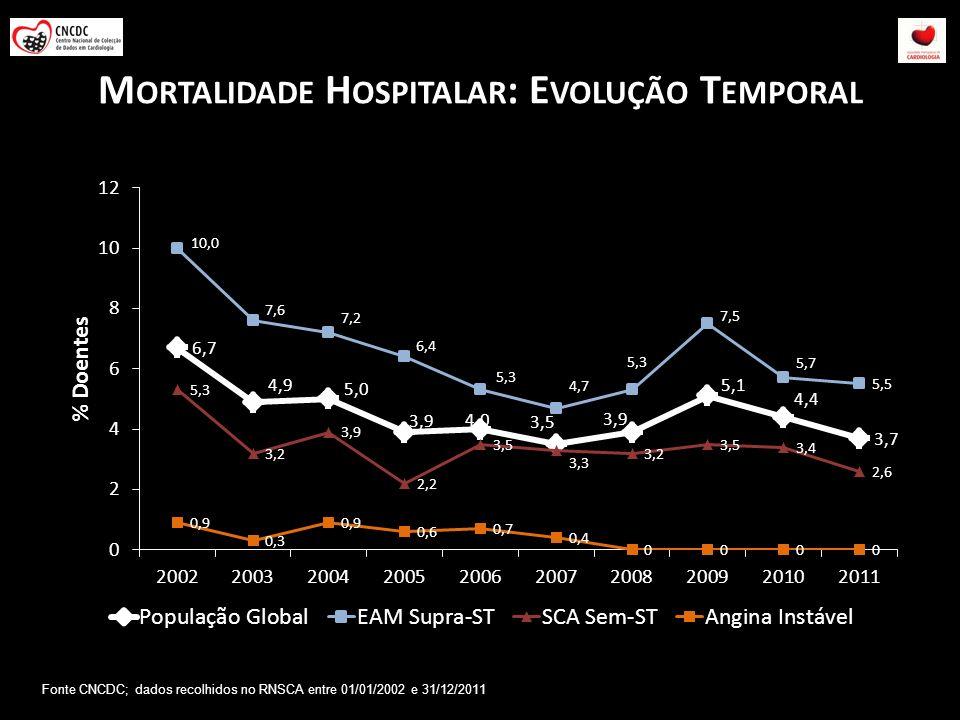 Mortalidade Hospitalar: Evolução Temporal