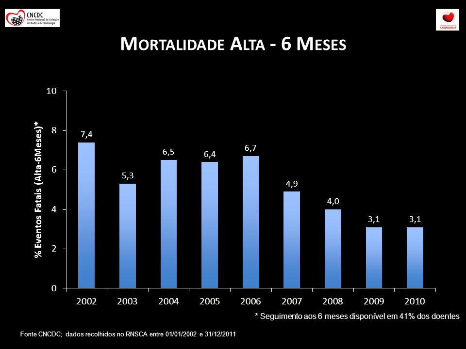 Mortalidade Alta - 6 Meses