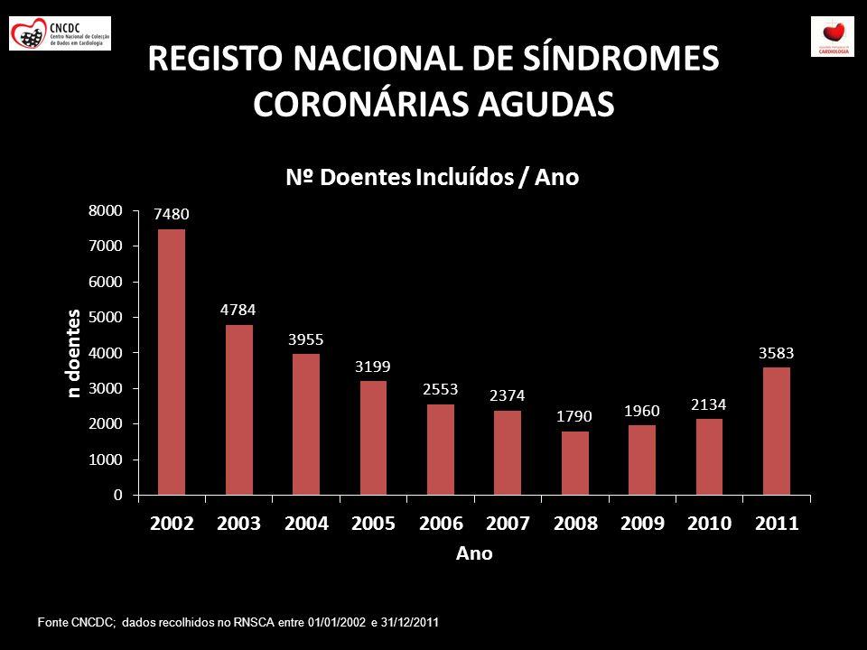REGISTO NACIONAL DE SÍNDROMES CORONÁRIAS AGUDAS