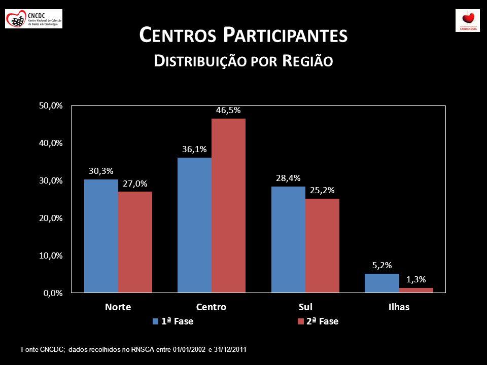 Centros Participantes Distribuição por Região