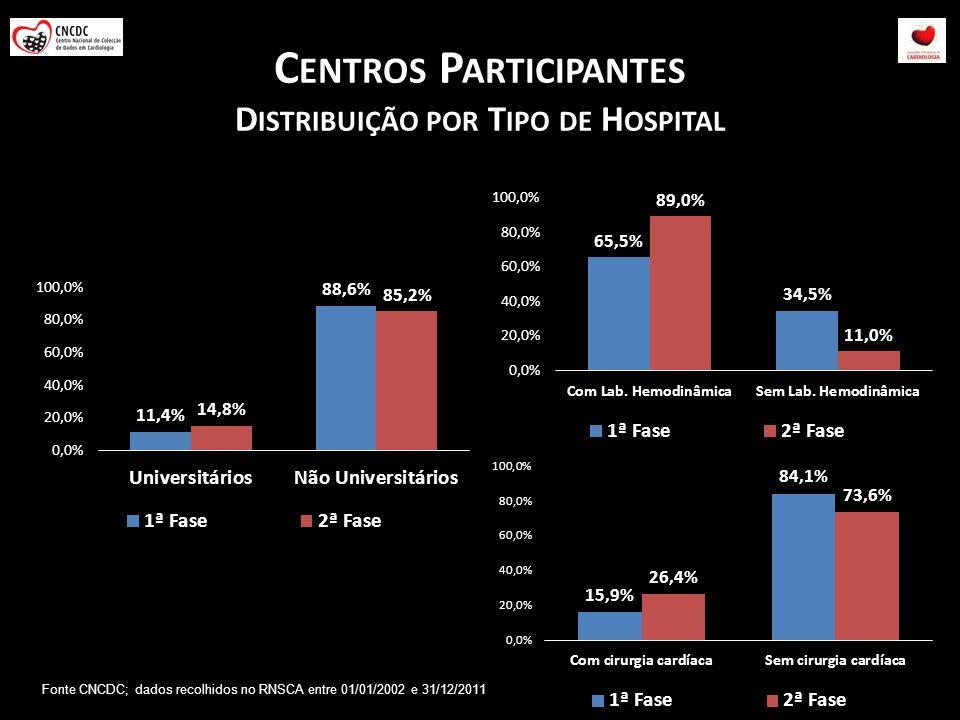 Centros Participantes Distribuição por Tipo de Hospital