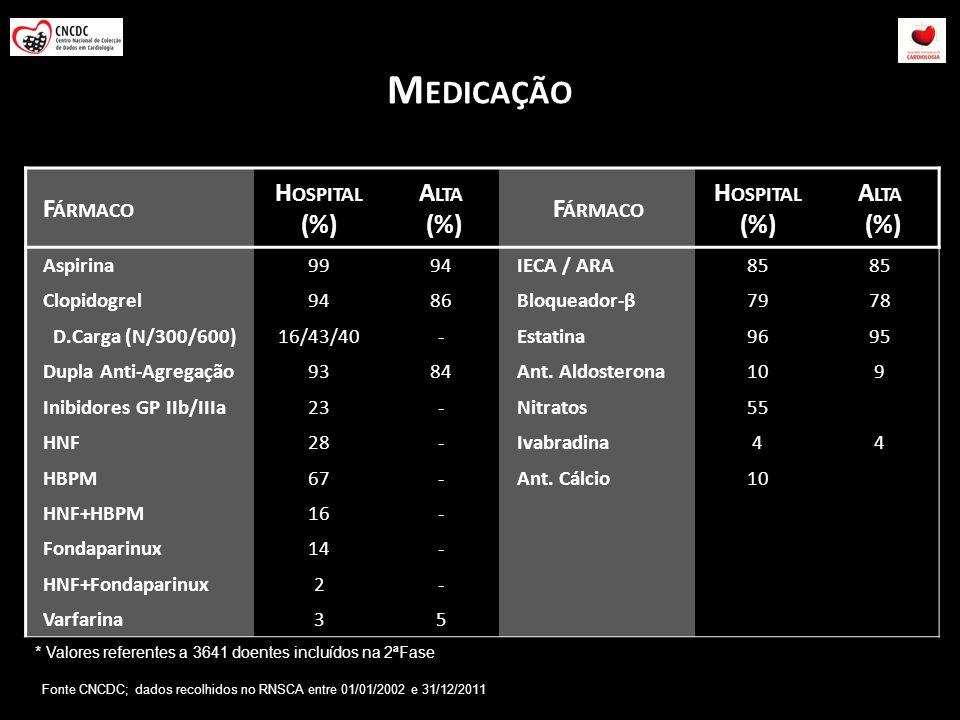 Medicação Fármaco Hospital (%) Alta Aspirina 99 94 IECA / ARA 85