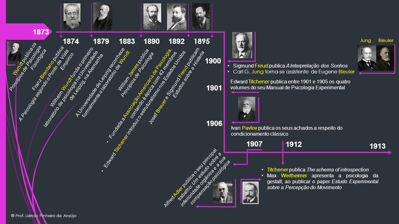 1873 1874. 1879. 1883. 1890. 1892. 1895. Jung. Bleuler. 1900. Wundt publica os. Princípios de Psicologia Fisiológica.