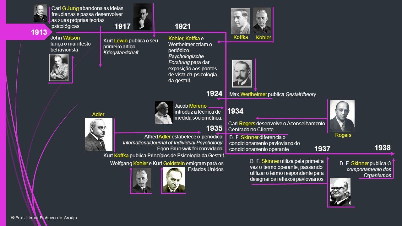 Carl G.Jung abandona as ideias freudianas e passa desenvolver as suas próprias teorias psicológicas