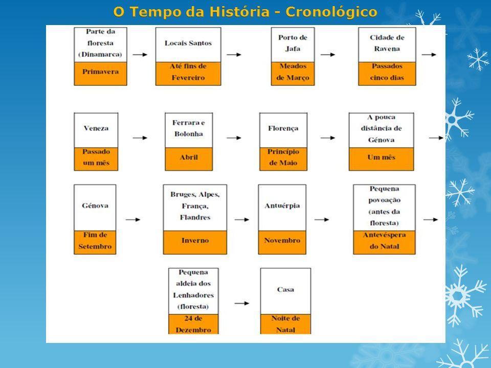 O Tempo da História - Cronológico
