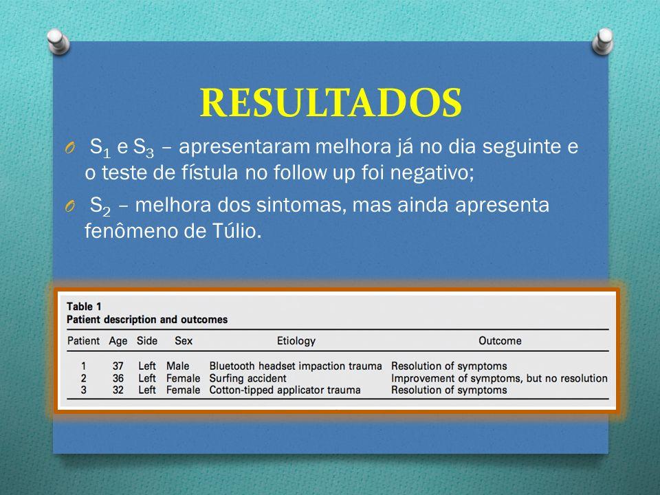 RESULTADOS S1 e S3 – apresentaram melhora já no dia seguinte e o teste de fístula no follow up foi negativo;