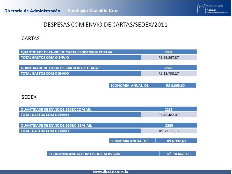 DESPESAS COM ENVIO DE CARTAS/SEDEX/2011