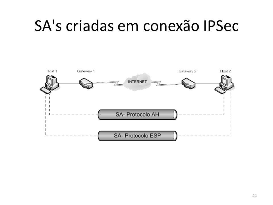 SA s criadas em conexão IPSec