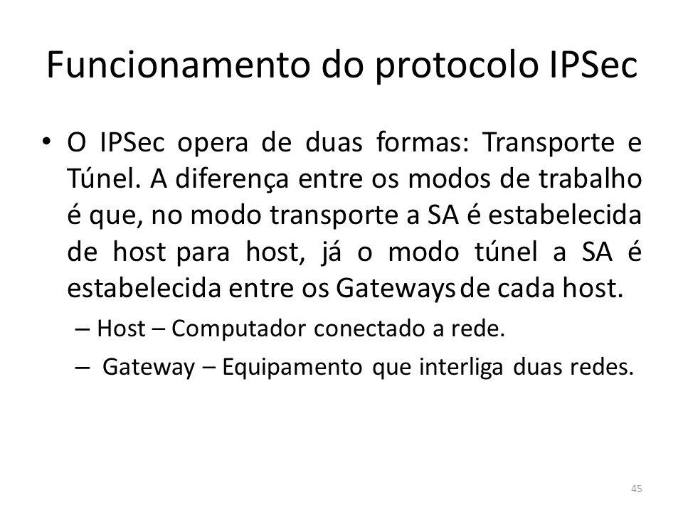 Funcionamento do protocolo IPSec