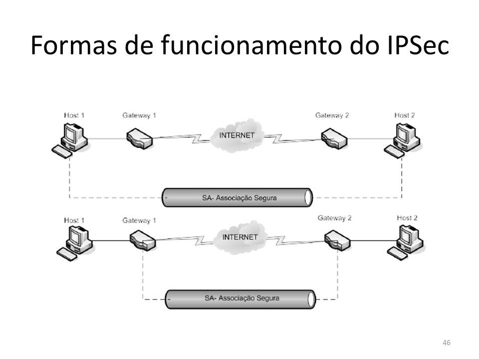 Formas de funcionamento do IPSec