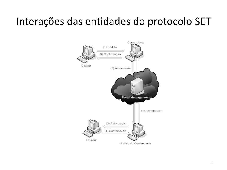 Interações das entidades do protocolo SET
