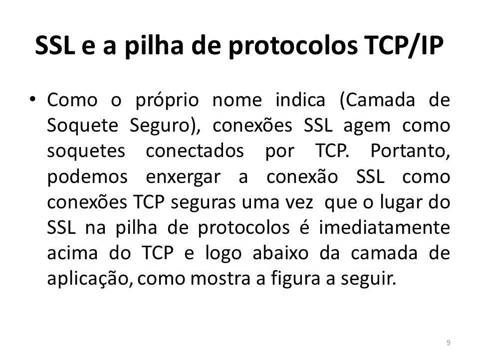 SSL e a pilha de protocolos TCP/IP