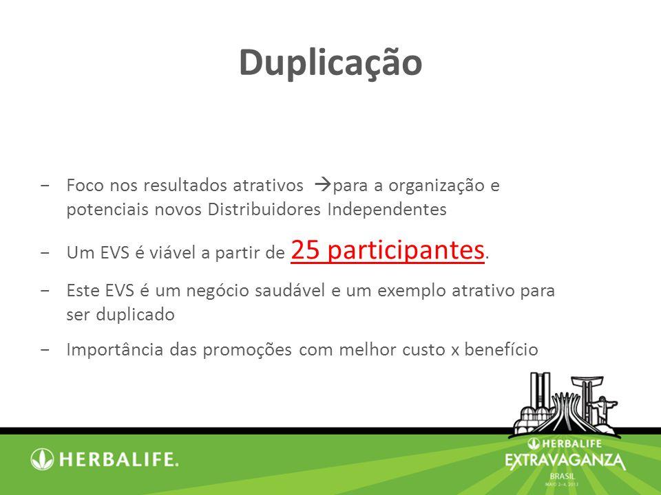 Duplicação Foco nos resultados atrativos para a organização e potenciais novos Distribuidores Independentes.