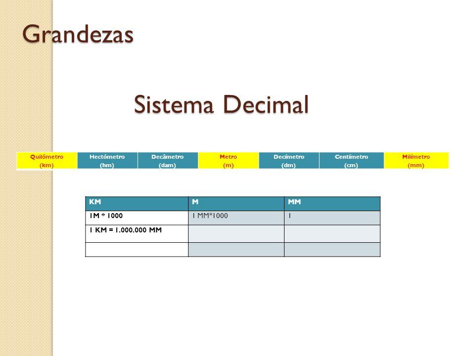 Grandezas Sistema Decimal KM M MM 1M * 1000 1 MM*1000 1