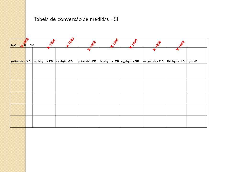 Tabela de conversão de medidas - SI