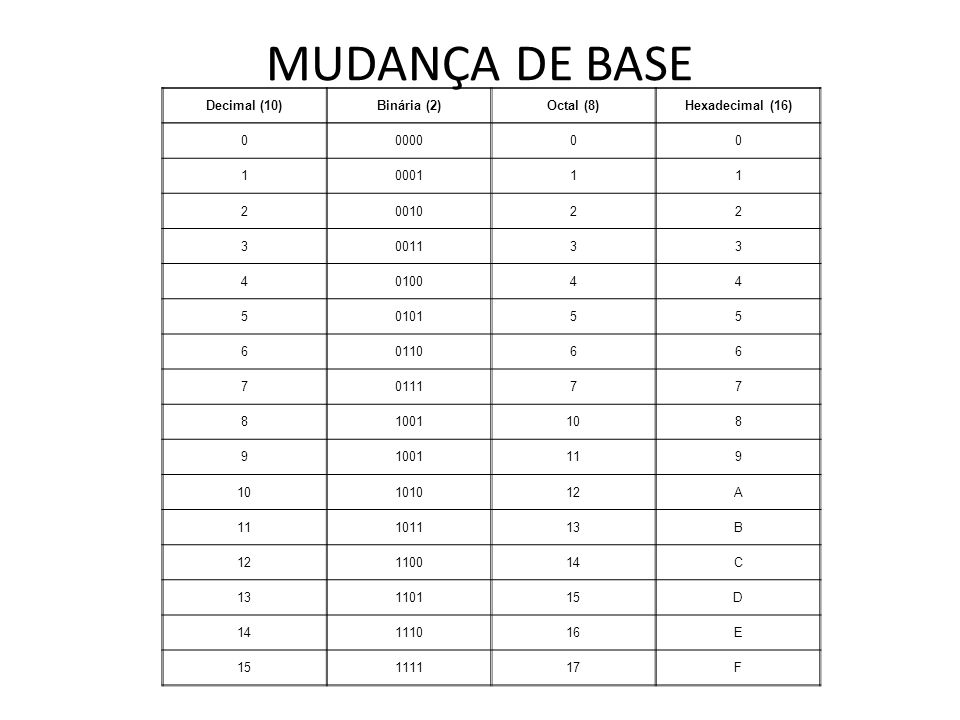 MUDANÇA DE BASE Decimal (10) Binária (2) Octal (8) Hexadecimal (16)