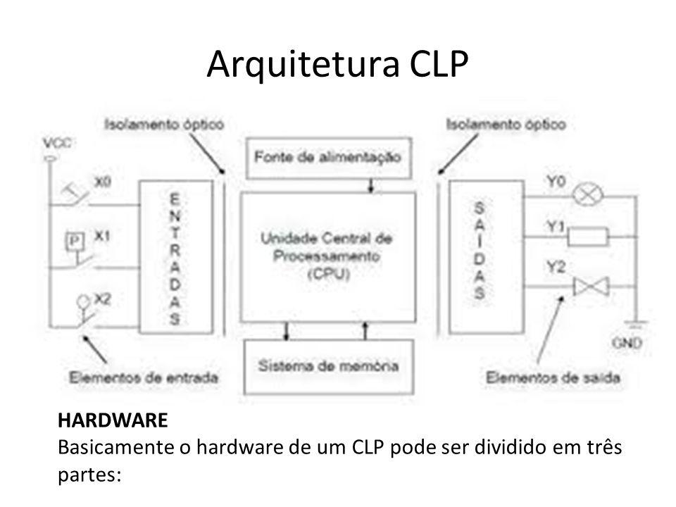 Arquitetura CLP HARDWARE Basicamente o hardware de um CLP pode ser dividido em três partes: