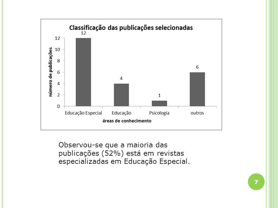 Observou-se que a maioria das publicações (52%) está em revistas especializadas em Educação Especial.