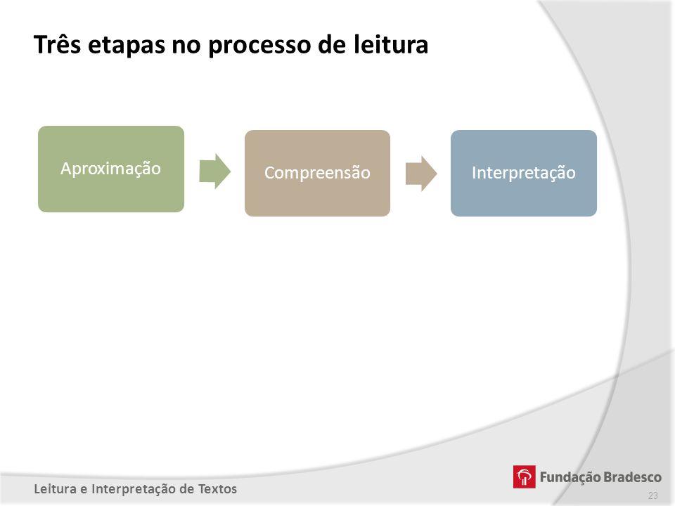 Três etapas no processo de leitura