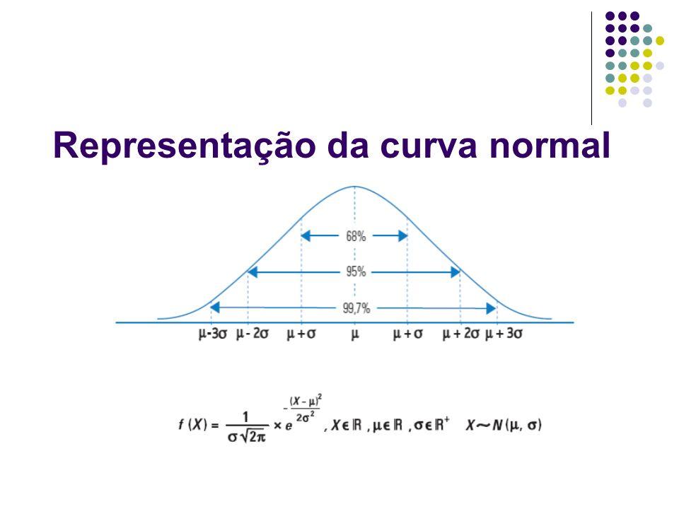Representação da curva normal
