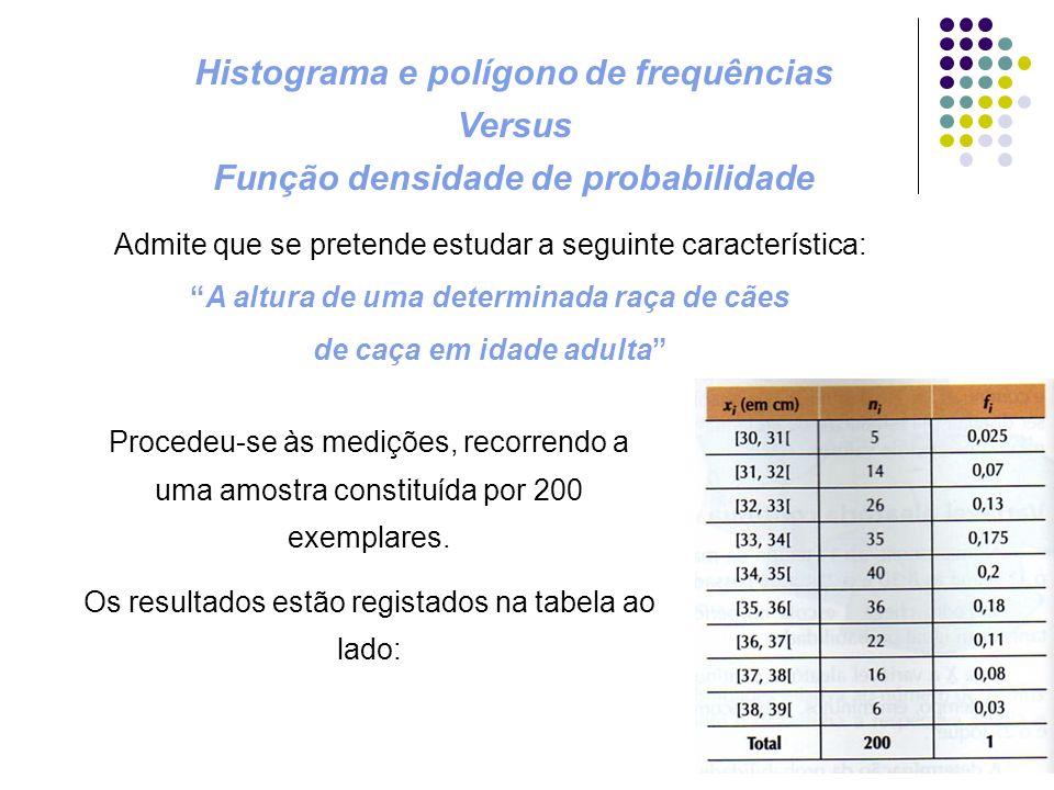 Histograma e polígono de frequências Versus