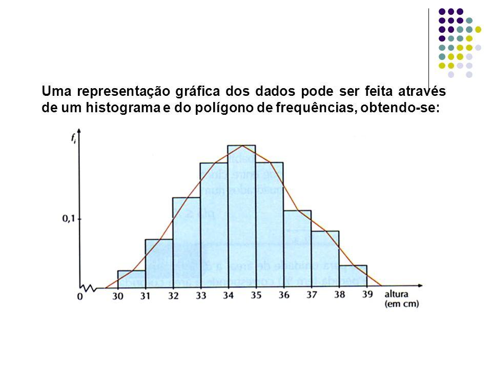 Uma representação gráfica dos dados pode ser feita através de um histograma e do polígono de frequências, obtendo-se: