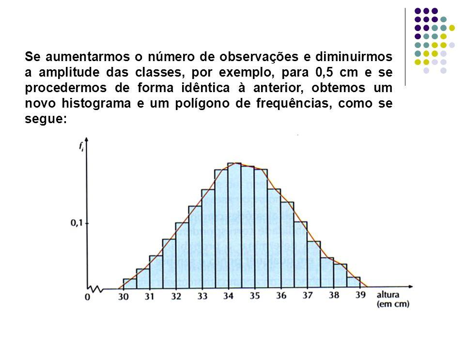 Se aumentarmos o número de observações e diminuirmos a amplitude das classes, por exemplo, para 0,5 cm e se procedermos de forma idêntica à anterior, obtemos um novo histograma e um polígono de frequências, como se segue: